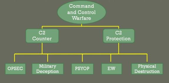 c2-warfare
